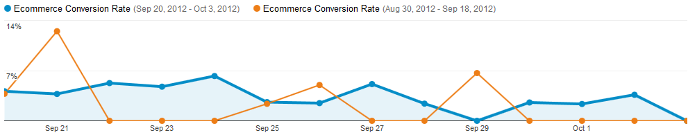49% Increase in Conversion